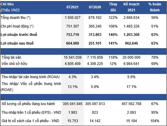 Doanh thu phí môi giới chứng khoán tăng mạnh, HSC báo lãi ròng sau thuế 605 tỷ đồng sau 6 tháng - Ảnh 1.