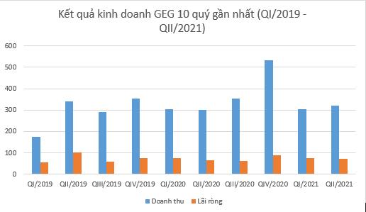 Điện Gia Lai (GEC): Lãi ròng 150 tỷ đồng su 6 tháng, tăng 6% so với cùng kỳ - Ảnh 2.