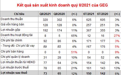Điện Gia Lai (GEG): Lãi ròng 150 tỷ đồng su 6 tháng, tăng 6% so với cùng kỳ - Ảnh 1.