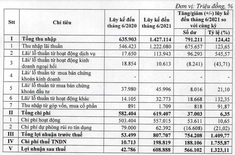 Giải mã mức tăng trưởng 1.323% lợi nhuận sau thuế riêng lẻ của Kienlongbank - Ảnh 1.
