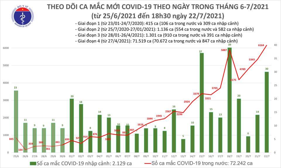 Ghi nhận kỷ lục mới về số ca Covid-19 mới trong ngày - Ảnh 3.