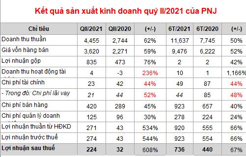 PNJ: Lãi ròng tăng 600% trong quý II, hàng tồn kho chiếm 81% tổng tài sản - Ảnh 2.