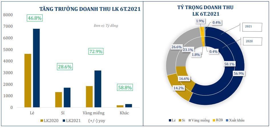 PNJ: Lãi ròng tăng 600% trong quý II, hàng tồn kho chiếm 81% tổng tài sản - Ảnh 1.
