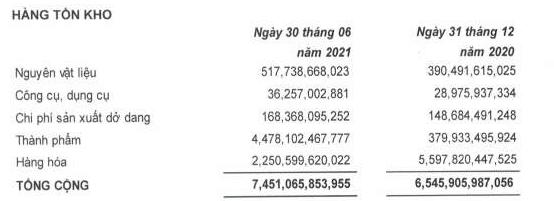 PNJ: Lãi ròng tăng 600% trong quý II, hàng tồn kho chiếm 81% tổng tài sản - Ảnh 3.