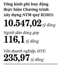 Hà Nội và mục tiêu thu nhập bình quân của người dân nông thôn: Hết 2021 đạt 60 triệu đồng/người  - Ảnh 2.