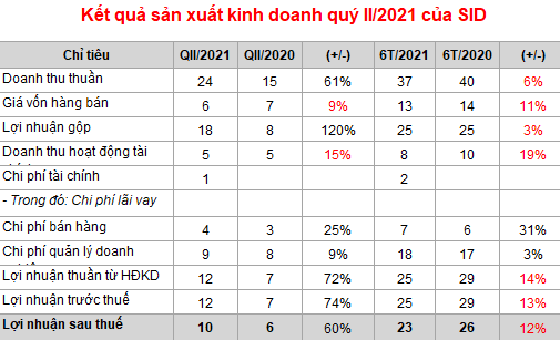 Sài Gòn Co.op (SID):  Lãi ròng quý II đạt 10 tỷ đồng, tăng 60%  - Ảnh 1.