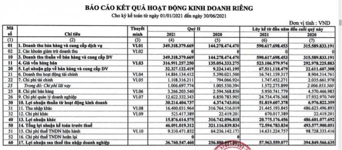 Cao su Phước Hòa (PHR): Không còn tiền bồi thường, lợi nhuận sụt mạnh, kế hoạch lãi quý III chỉ 10 tỷ đồng - Ảnh 1.