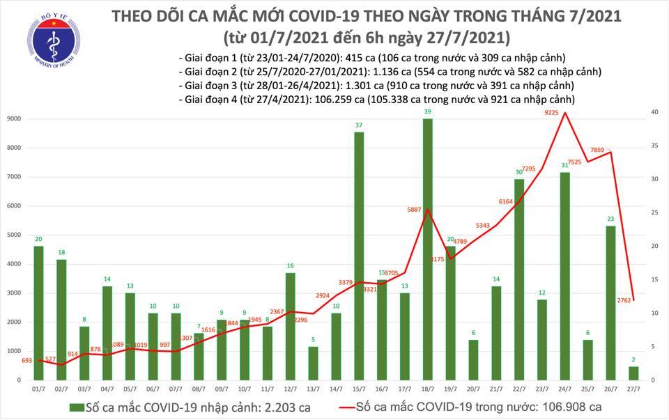 Hơn 2000 lượt người tình nguyện hỗ trợ TP.HCM chống dịch Covid-19 - Ảnh 1.