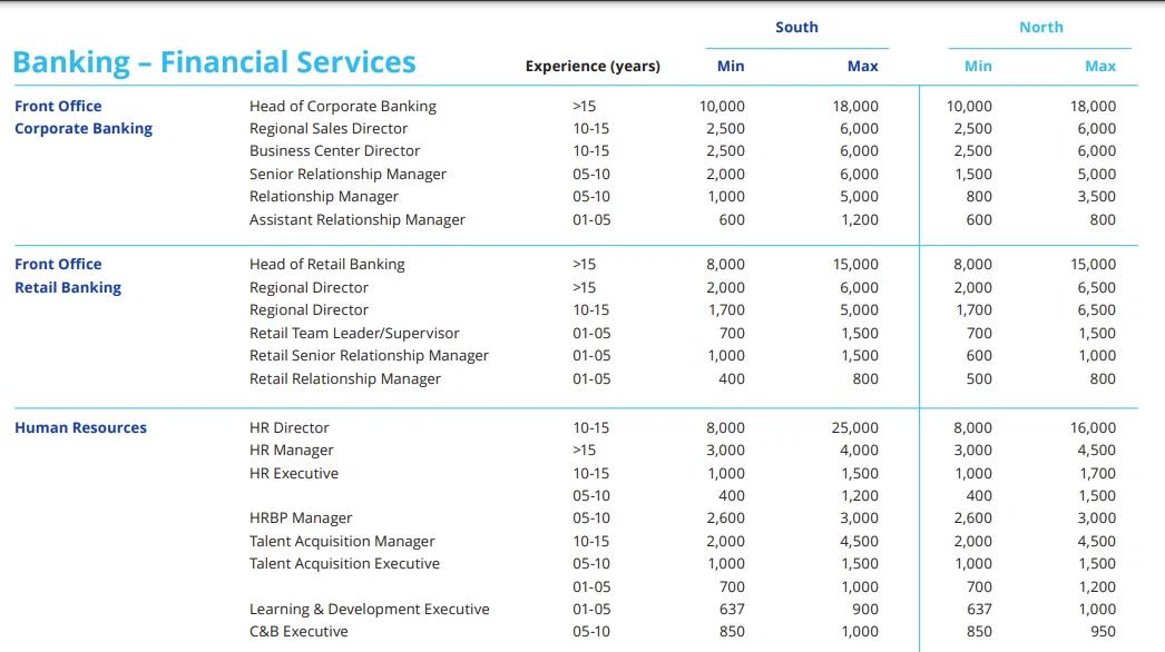"""""""Hót"""" nhân sự ngân hàng: Thu nhập bình quân nhân viên  lên tới 44 triệu đồng/tháng, lương cao nhất 18.000 USD - Ảnh 4."""