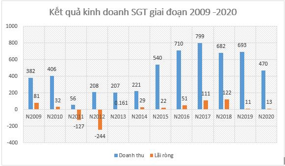 """Bộ Xây dựng """"tuýt còi"""" Long An chỉ định đầu tư: Bất ngờ năng lực SGT - Ảnh 2."""