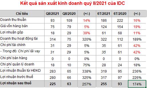 IDICO báo lãi quý II tăng 257% nhờ bán nhà mày thủy điện Đak Mi cho Bitexco - Ảnh 1.