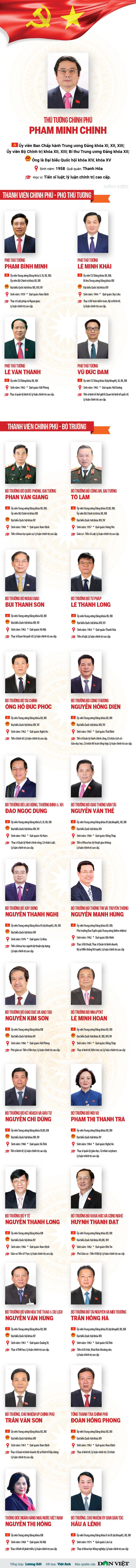 Infographic: Danh sách 27 Thành viên Chính phủ nhiệm kỳ mới - Ảnh 1.