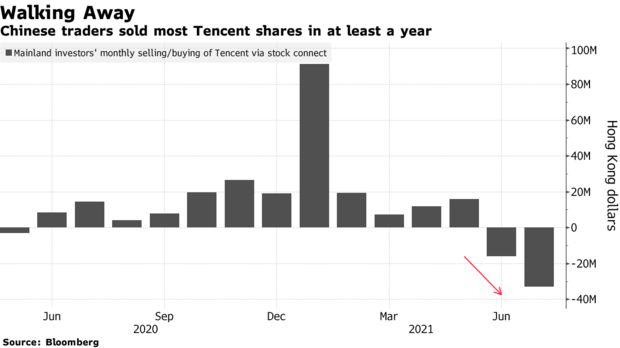 NĐT ồ ạt bán tháo cổ phiếu Tencent, Meituan; chỉ số Hang Seng cắm đầu lao dốc - Ảnh 1.
