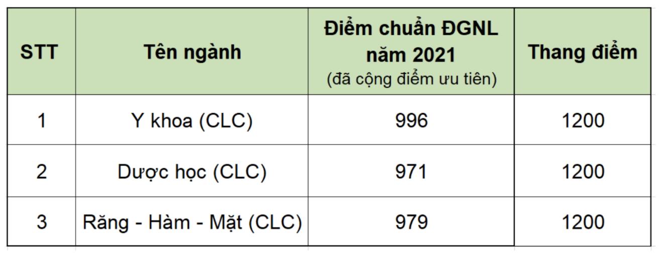 Loạt trường đại học Y đầu tiên công bố điểm chuẩn 2021 và xét tuyển thẳng  - Ảnh 1.