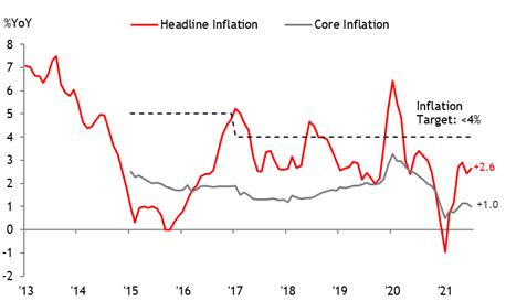 MayBank KimEng hạ dự báo tăng trưởng GDP Việt Nam khi làn sóng dịch mới chặn đà phục hồi - Ảnh 3.