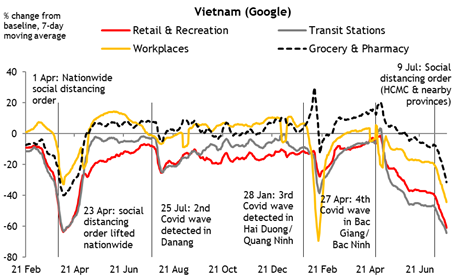 MayBank KimEng hạ dự báo tăng trưởng GDP Việt Nam khi làn sóng dịch mới chặn đà phục hồi - Ảnh 1.