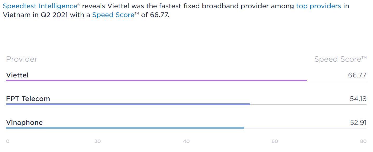 Ookla: Viettel dẫn đầu về tốc độ tải dữ liệu cho dịch vụ Di động và Cố định Băng rộng - Ảnh 3.