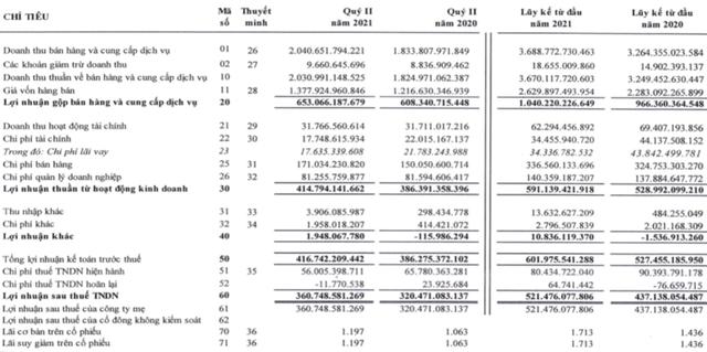 Đường Quảng Ngãi (QNS): Lợi nhuận 6 tháng đầu năm tăng 19%, đạt hơn nửa tỷ đồng - Ảnh 1.