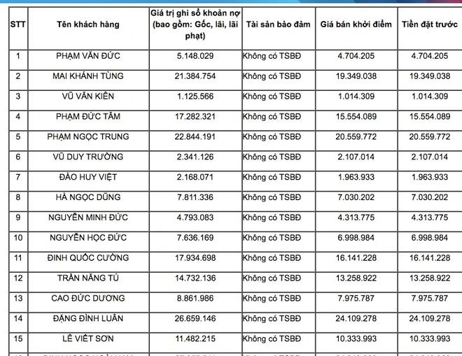 Ngân hàng bán món nợ tiêu dùng chỉ 480 nghìn đồng, ai mua? - Ảnh 2.