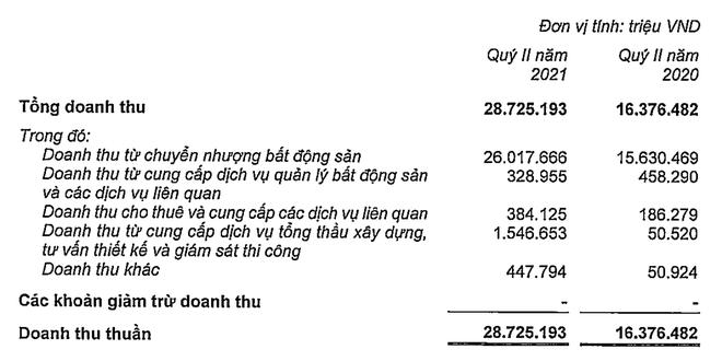 Một quý, Vinhomes lãi ròng hơn 10.000 tỷ đồng - Ảnh 1.