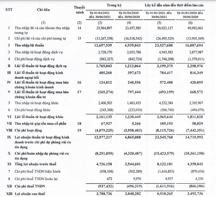 Lợi nhuận tăng 86%, BIDV báo lãi kỷ lục 8.122 tỷ đồng nửa đầu năm - Ảnh 1.
