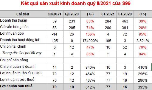 SCI (S99): Lãi ròng quý II gấp 7 lần cùng kỳ nhờ doanh thu  tài chính tăng đến 174.900%  - Ảnh 1.