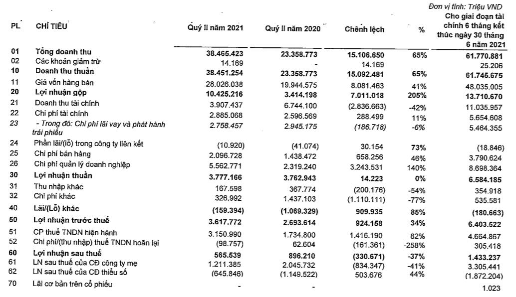 Doanh thu 2,7 tỷ USD của Vingroup đến từ đâu? - Ảnh 1.