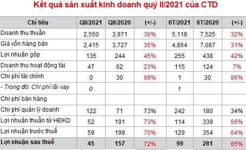 Chia tay ông Nguyễn Bá Dương, Coteccons ghi nhận quý thứ 3 liên tiếp sụt giảm cả doanh thu và lợi nhuận - Ảnh 1.