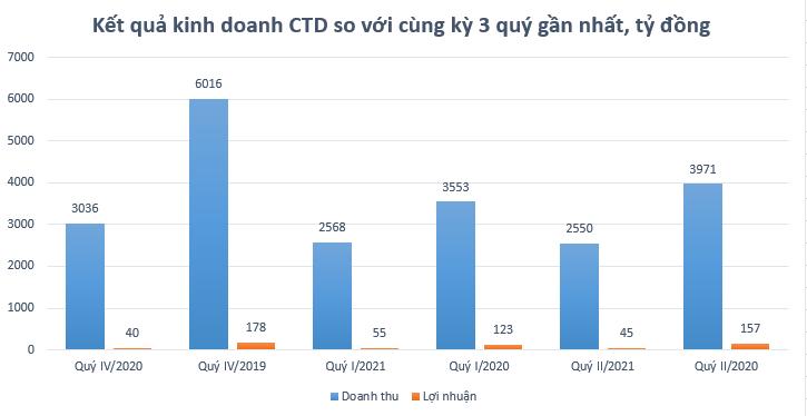 Chia tay ông Nguyễn Bá Dương, Coteccons ghi nhận quý thứ 3 liên tiếp sụt giảm cả doanh thu và lợi nhuận - Ảnh 2.