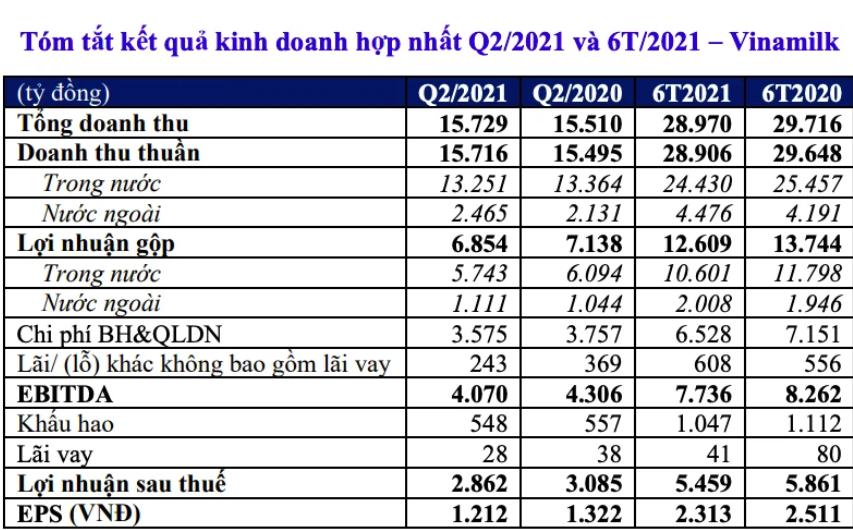 Doanh thu quý II của Vinamilk cao kỷ lục, đạt đạt 15.716 tỷ đồng - Ảnh 1.