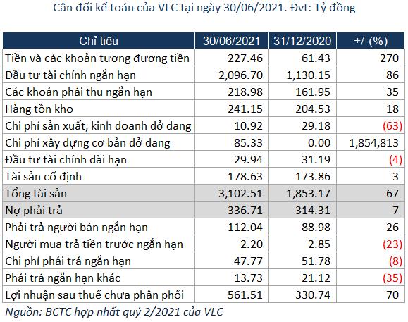 Vilico (VLC): Giảm sở hữu tại Mộc Châu Milk (MCM) từ 51% về 32,52%, hoàn tất hợp nhất với GTNfoods - Ảnh 3.