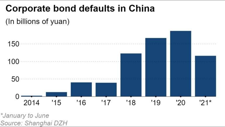 Làn sóng vỡ nợ trái phiếu ở Trung Quốc lên mức kỷ lục trong nửa đầu năm 2021 - Ảnh 2.