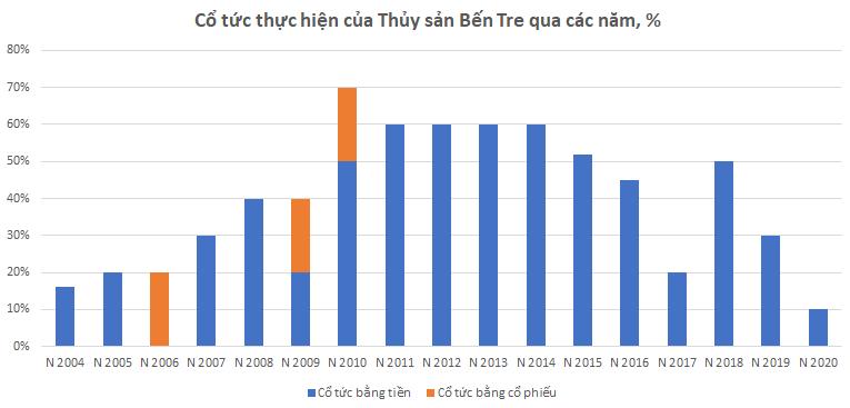 [Biz Insider] Vì đâu Thủy sản Bến Tre (ABT) rớt khỏi Top 100 doanh nghiệp thủy sản lớn nhất Việt Nam? - Ảnh 3.