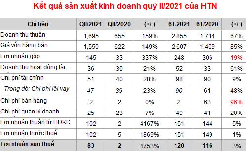 Hưng Thịnh Incons (HTN): Lãi ròng quý II tăng đến 4.753% nhờ nghiệm thu các dự án - Ảnh 1.