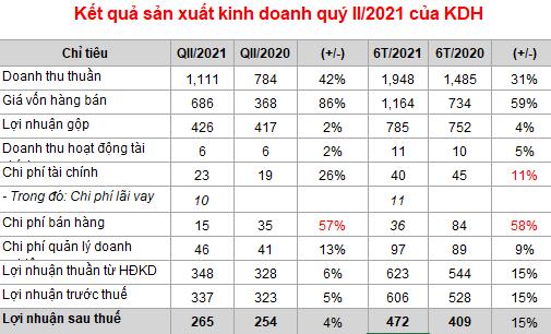 Nhà Khang Điền lãi ròng ngày gần 3 tỷ đồng trong quý II/2021 - Ảnh 1.