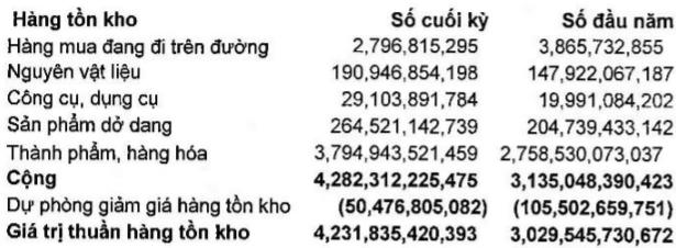 Thủy sản Minh Phú (MPC): Phải thu thuế chống bán phá giá hơn 336 tỷ đồng; quý II lãi ròng tăng 28% - Ảnh 3.