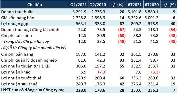 Thủy sản Minh Phú (MPC): Phải thu thuế chống bán phá giá hơn 336 tỷ đồng; quý II lãi ròng tăng 28% - Ảnh 1.