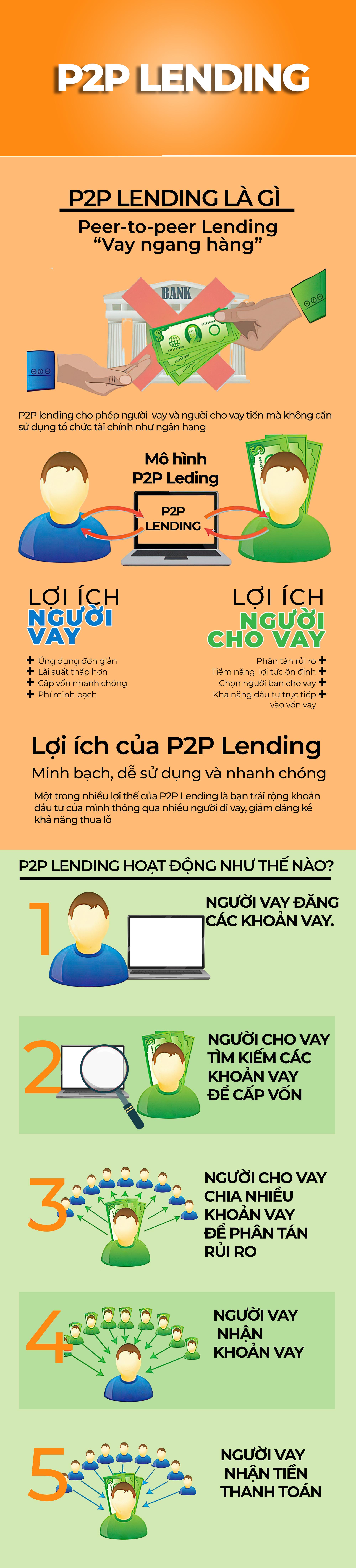 Tại sao mô hình P2P Lending lại có cơ hội tăng trưởng nhanh ở Việt Nam? - Ảnh 2.