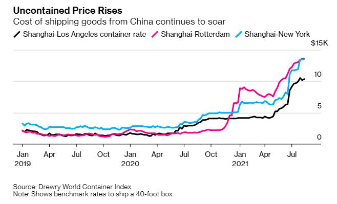 """Chuỗi cung ứng toàn cầu đang """"gục ngã"""" trước biến thể delta? - Ảnh 3."""