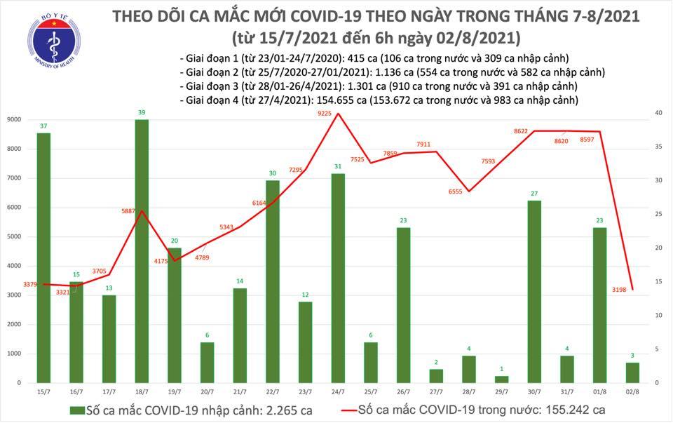 Tình hình dịch Covid-19 ngày 2/8: Tốc độ tiêm vắc xin được đẩy mạnh - Ảnh 1.