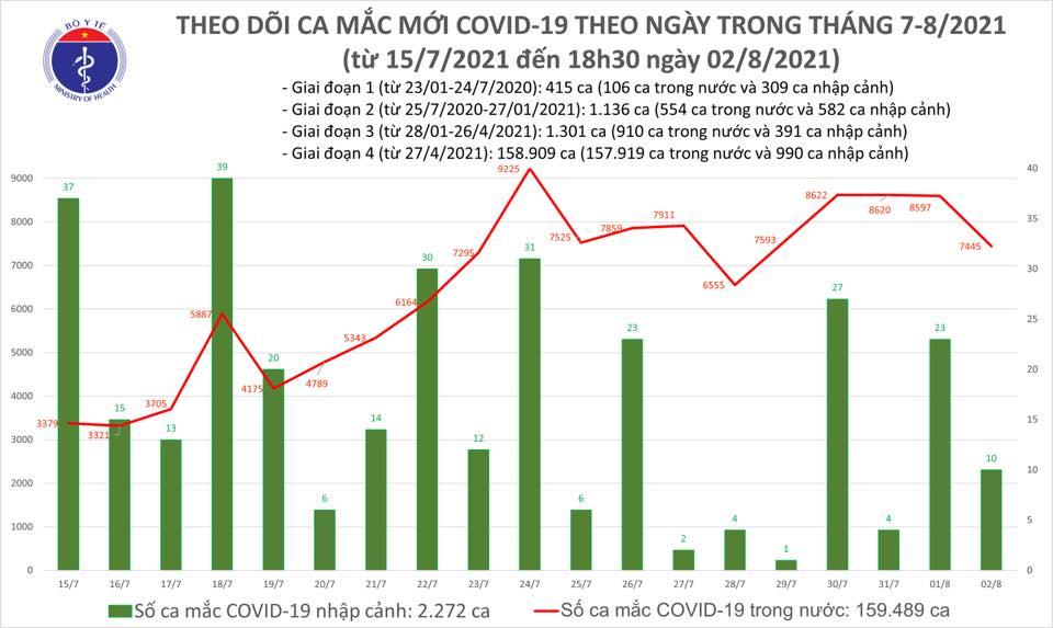Số ca Covid-19 mắc mới trong ngày giảm nhẹ - Ảnh 1.