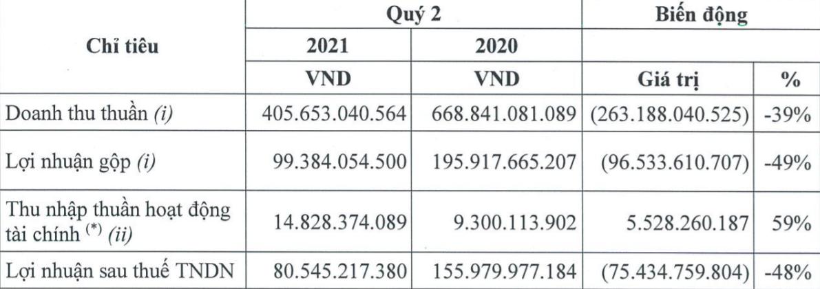 Vinacafé Biên Hòa (VCF) báo lãi quý II/2021 lãi 80,5 tỷ, giảm 48% so với cùng kỳ - Ảnh 1.