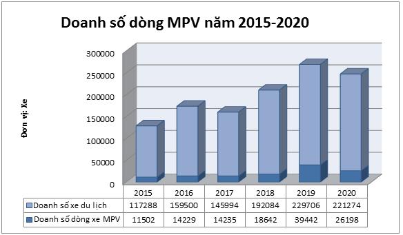 Nhìn lại cuộc đua doanh số phân khúc MPV: Mitsubishi Xpander lật đổ Innova như thế nào? - Ảnh 1.