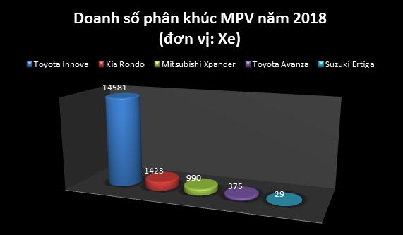 Nhìn lại cuộc đua doanh số phân khúc MPV: Mitsubishi Xpander lật đổ Innova như thế nào? - Ảnh 3.