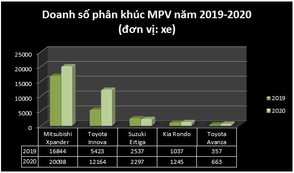 Nhìn lại cuộc đua doanh số phân khúc MPV: Mitsubishi Xpander lật đổ Innova như thế nào? - Ảnh 5.