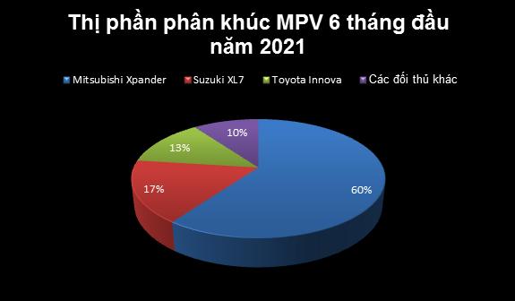 Nhìn lại cuộc đua doanh số phân khúc MPV: Mitsubishi Xpander lật đổ Innova như thế nào? - Ảnh 6.