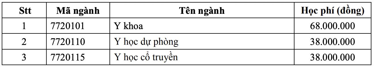 So sánh điểm chuẩn và học phí của 11 trường đại học trực thuộc Bộ Y tế: Nhiều thí sinh phải ngậm ngùi - Ảnh 3.