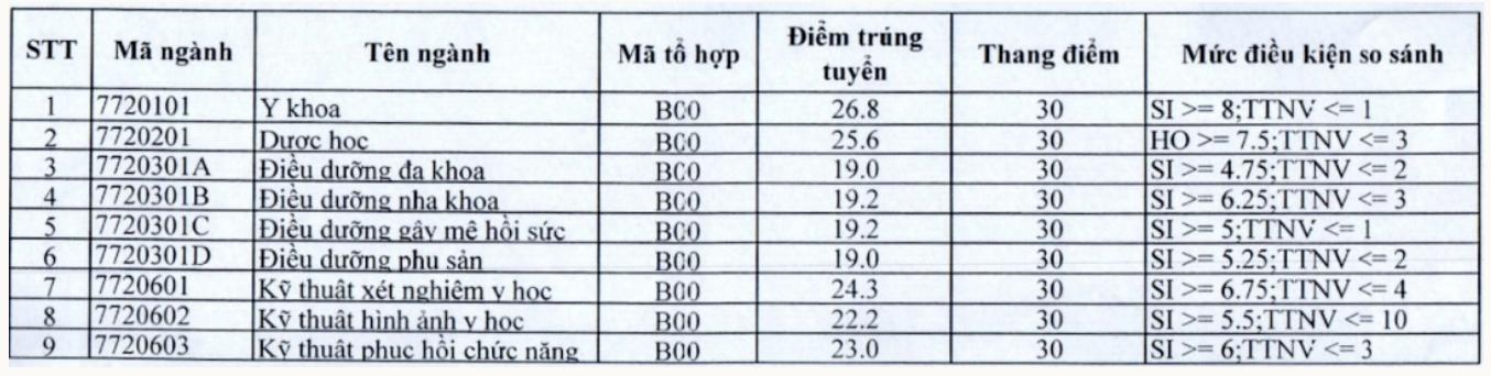 So sánh điểm chuẩn và học phí của 11 trường đại học trực thuộc Bộ Y tế: Nhiều thí sinh phải ngậm ngùi - Ảnh 9.