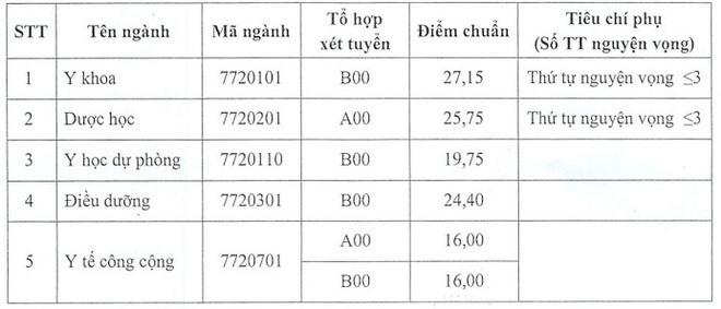 So sánh điểm chuẩn và học phí của 11 trường đại học trực thuộc Bộ Y tế: Nhiều thí sinh phải ngậm ngùi - Ảnh 6.
