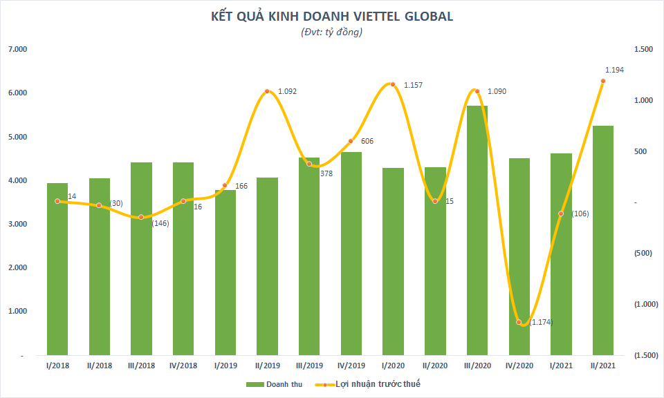 Lợi nhuận 6 tháng giảm 46%, Vietttel Global lỗ lũy kế gần 4.350 tỷ đồng - Ảnh 1.